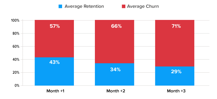 Retention-Rates-Mobile-Apps