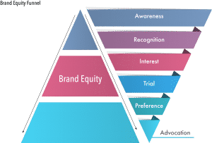 Brand-Equity-Funnel